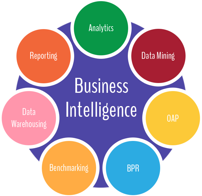 Business Intelligence Process Image